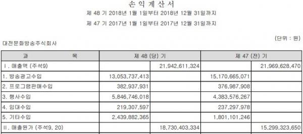 대전MBC의 지난해 매출액이 219억원으로 집계됐다. 당기순이익은 24억 적자다.