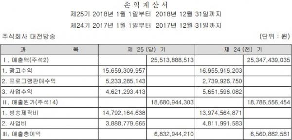 TJB 대전방송은 지난해 255억원의 매출을 기록하면서 14억여원의 흑자를 기록했다.