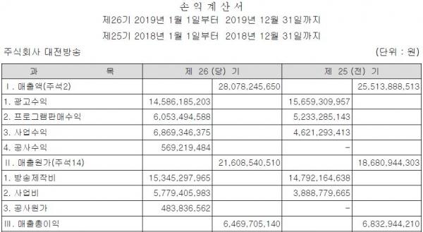 방송광고 시장의 축소로 인한 여파는 고스란히 지역 방송사들에게 전이되고 있다. 지난해 대전지역 공중파의 광고수익이 2018년보다 줄었지만 전체 매출액은 늘었다. 특히 TJB의 매출액은 25억원 가량 큰폭으로 증가했다.