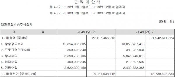 대전MBC의 매출액도 소폭 증가했지만 적자를 벗어나지는 못했다.